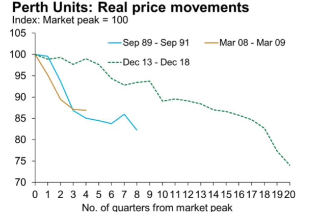Perth Units real price movement
