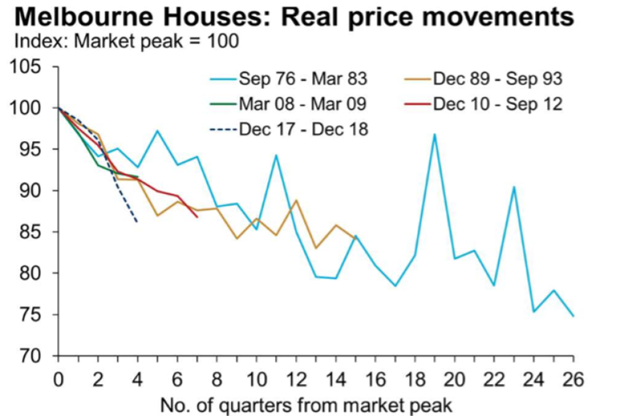 mel houses real price move