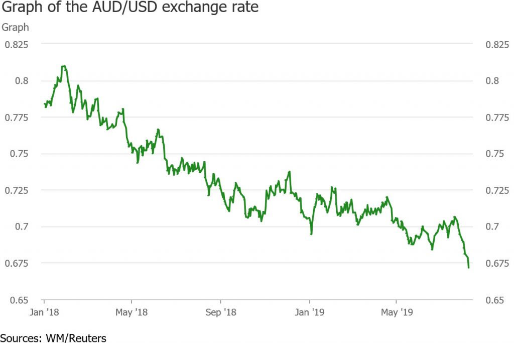 AUD exchange rate against USD trend