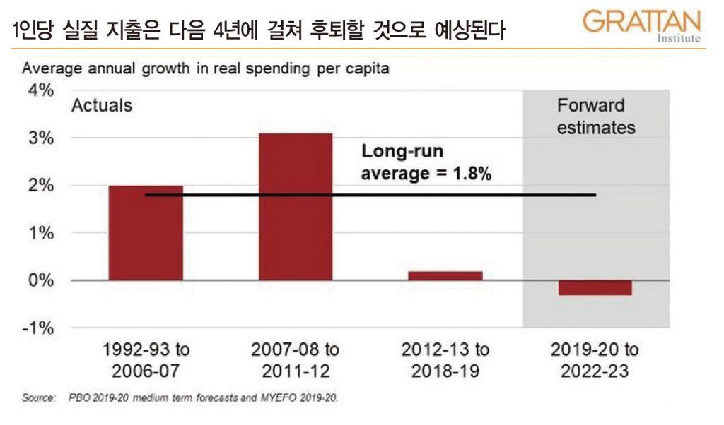 actual spending per capita