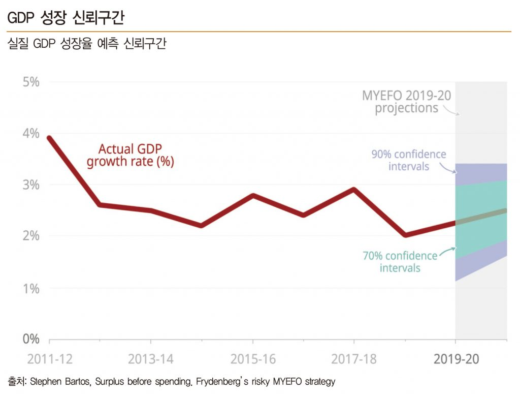 confidence intervals real GDP growth rate
