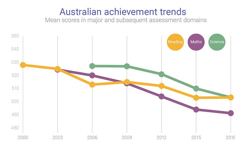 OECD PISA AU trend