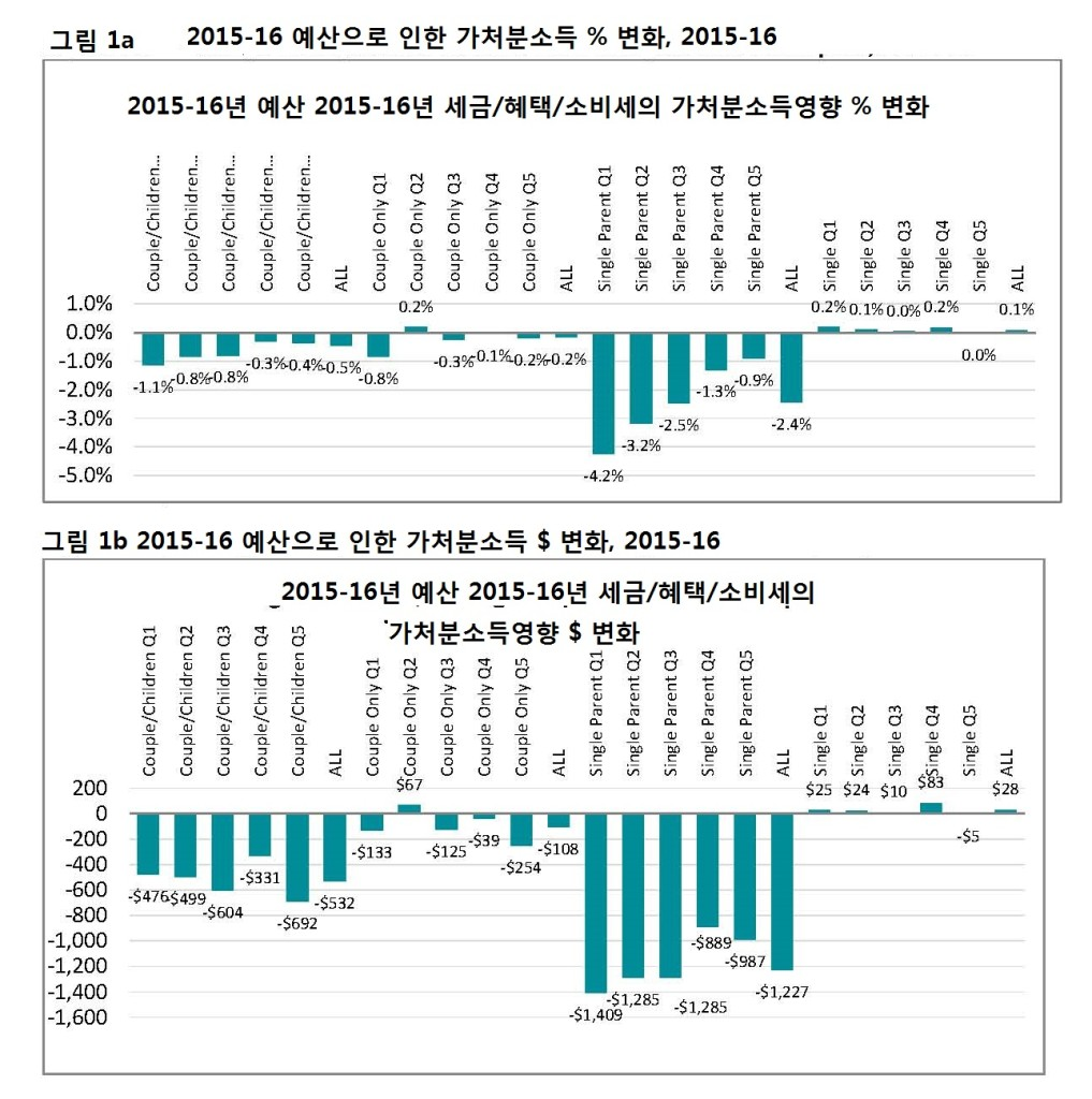 NATSEM Impact of 2015-16 Federal Budget