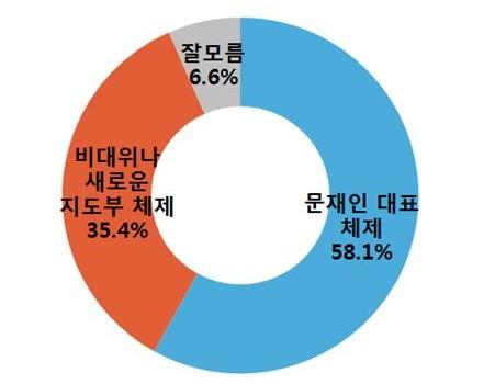 [알찍] 새정치 총선 얼굴 '문재인 대표(58.1%)' 더 선호
