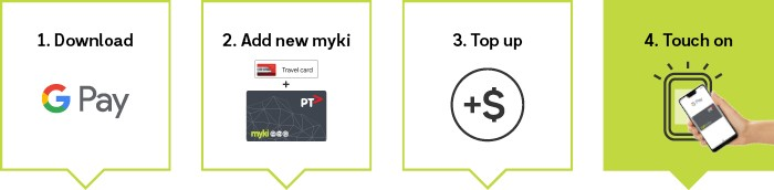 How to use myki on your smartphone