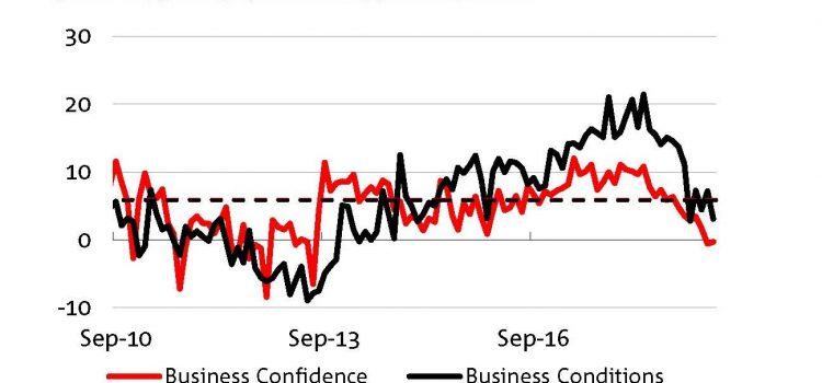 경제 냉각, 고용 전망 큰 타격 경기 휘청
