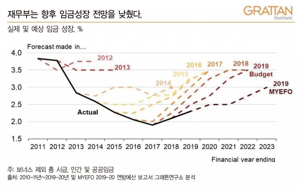 treasury MYEFO wage growth