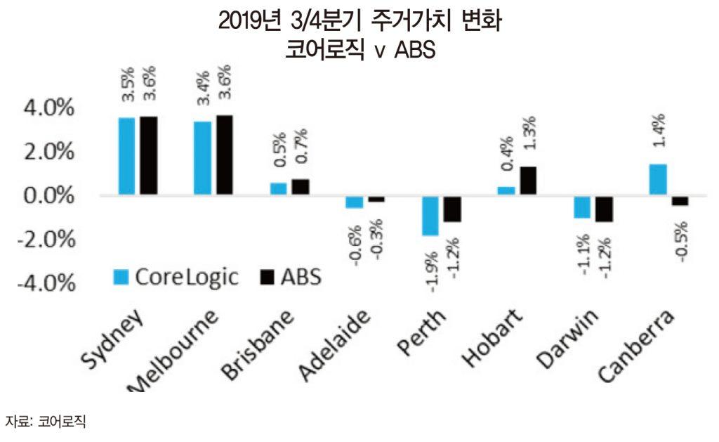 dwelling value change CoreLogic vs ABS