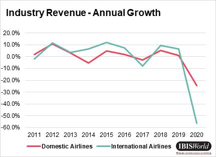 IBISWorld Airline Industry revenue