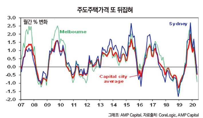 capital city price rolling over