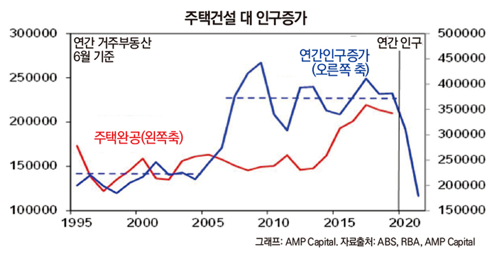 home construction vs population growth