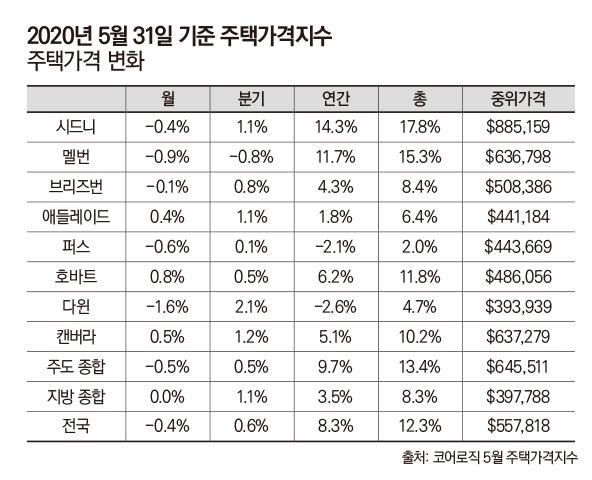 housing value index
