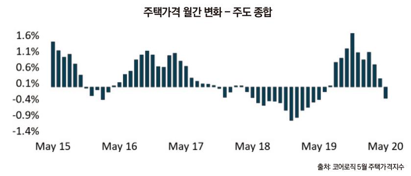 corelogic month-on-month change