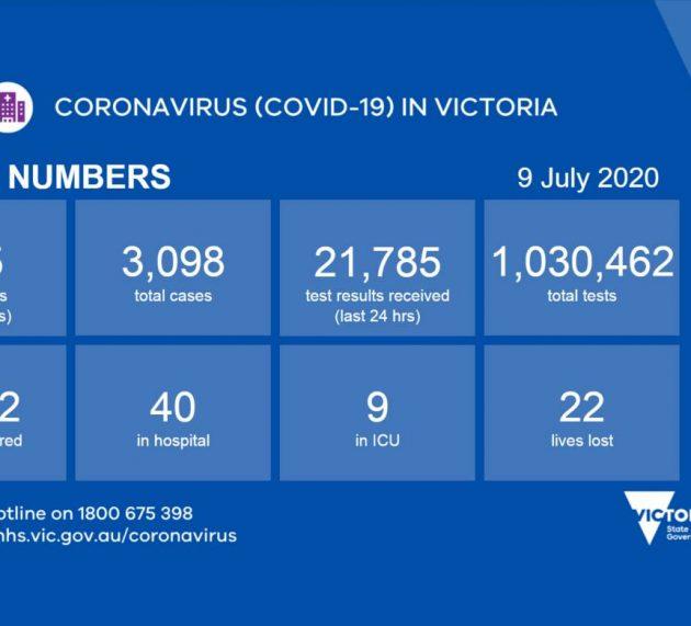 빅토리아주 8일 신규확진자 165명, 확진자 3000명 넘어