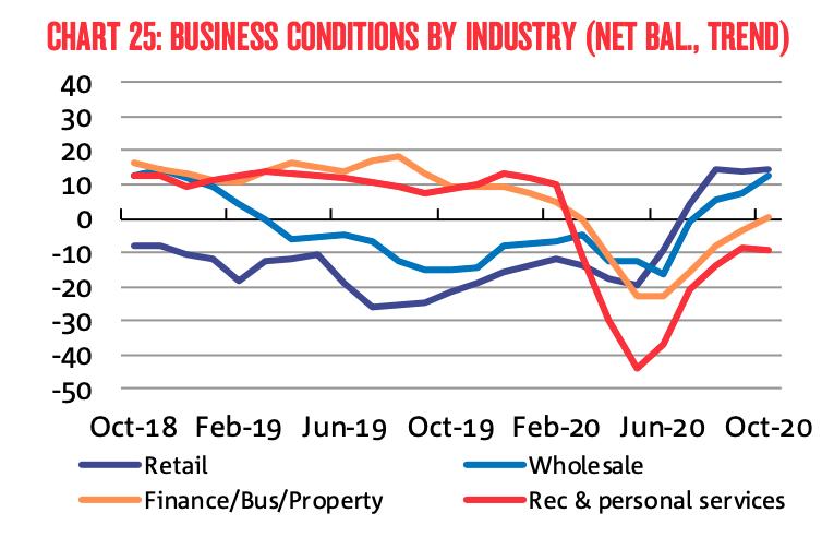 2010 NAB Business survey