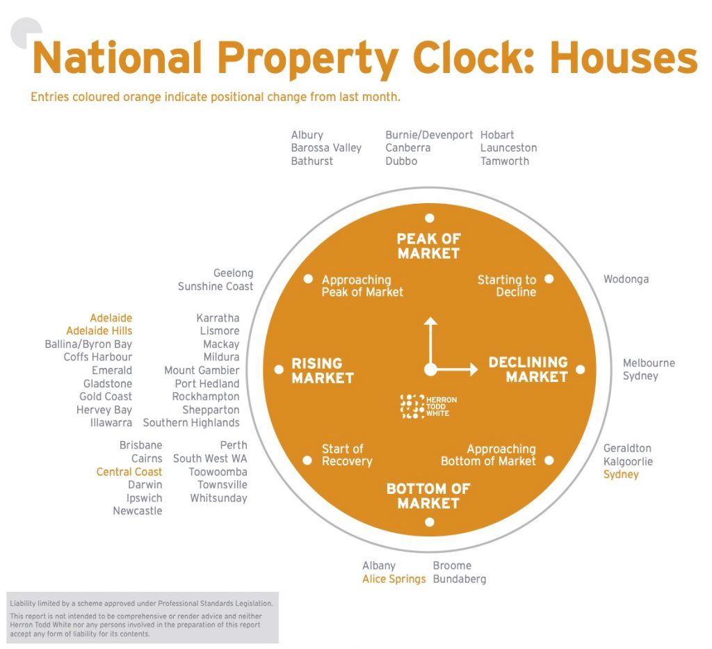 HWT Property clock, houses
