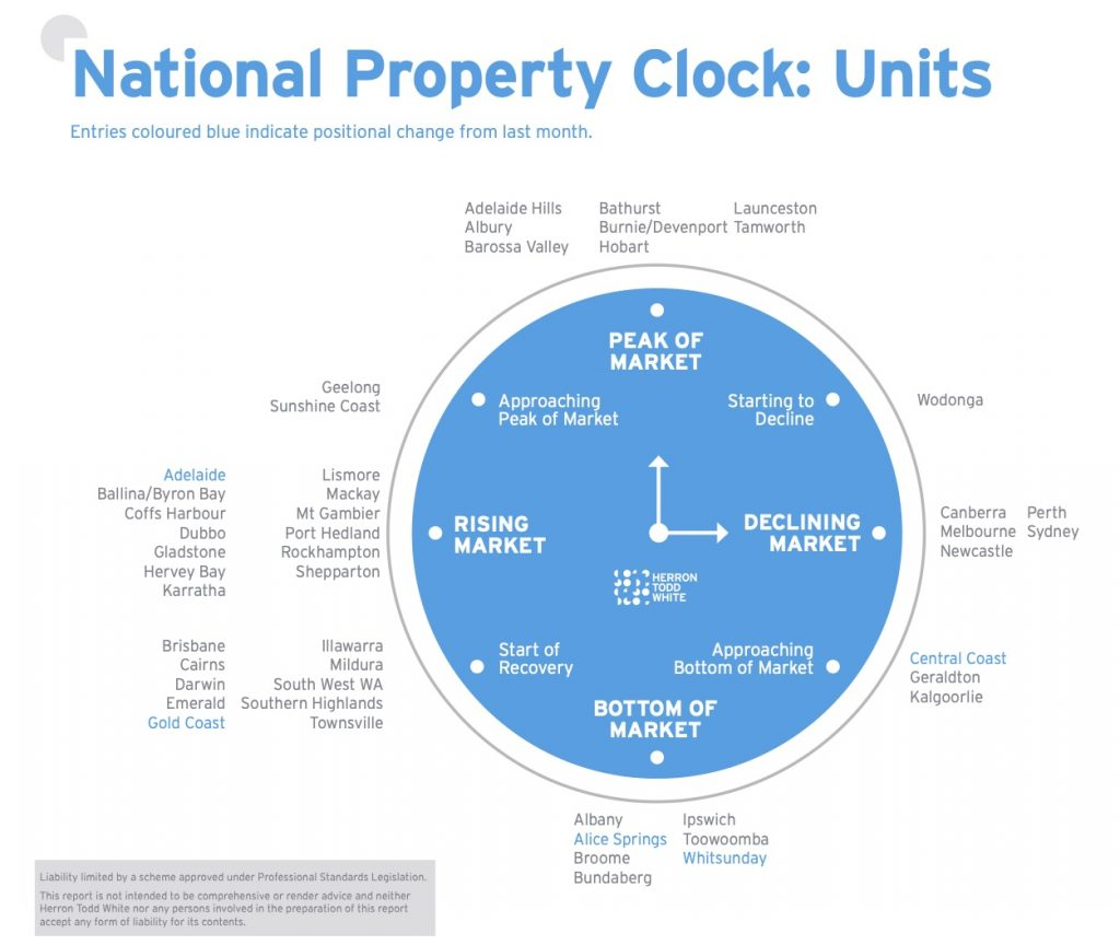 HWT Property clock, units