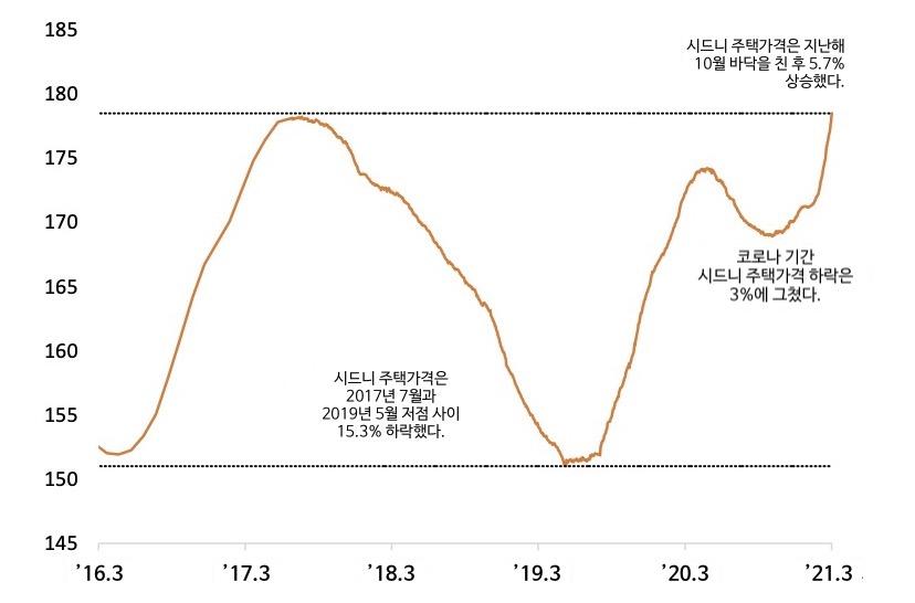 Corelogic daily hedonic home value index